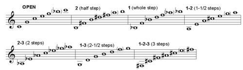 trumpet fingring